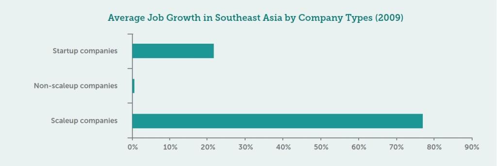 SE Asia Report Chart
