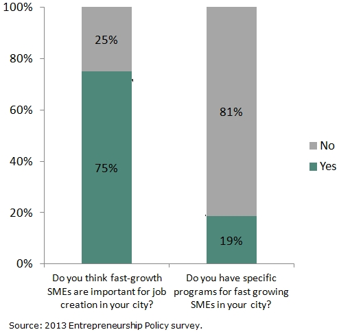 fast-growth SME programs