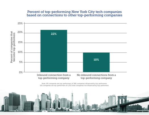 Why new york city is a model urban tech hub entrepreneurship over time this pattern has driven the growth of a dense network of over 2000 connections among new york city tech entrepreneurs in turn this network has ccuart Images