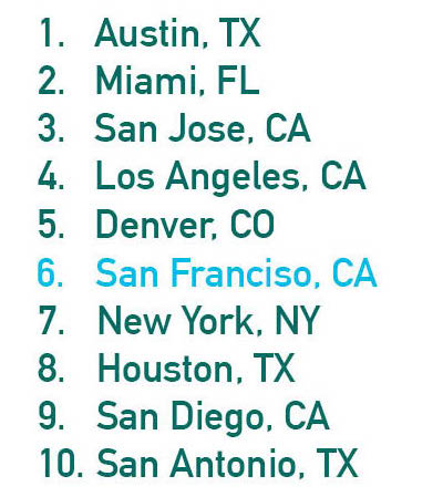 10 Startup Cities