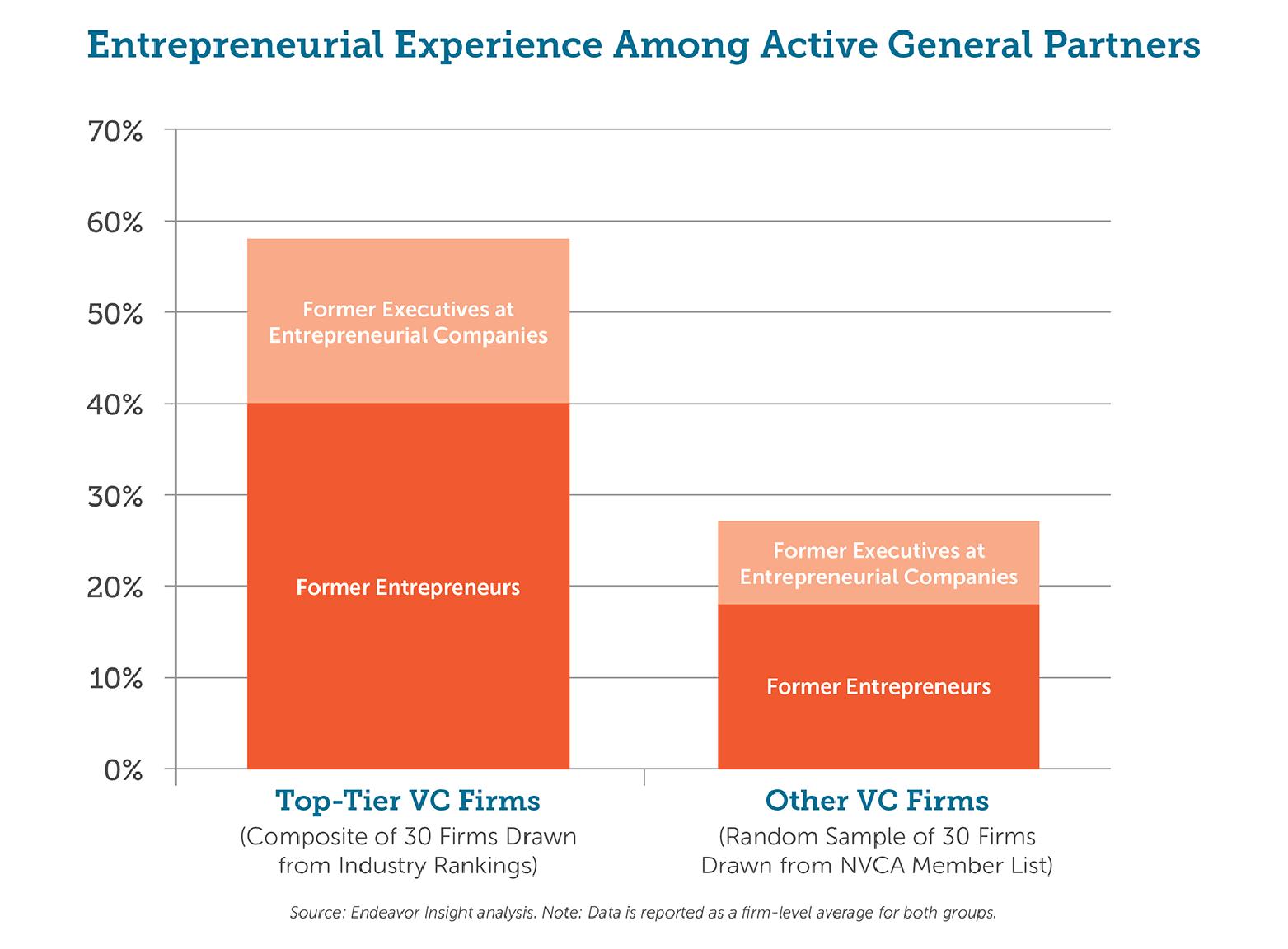 entrepreneurExperience